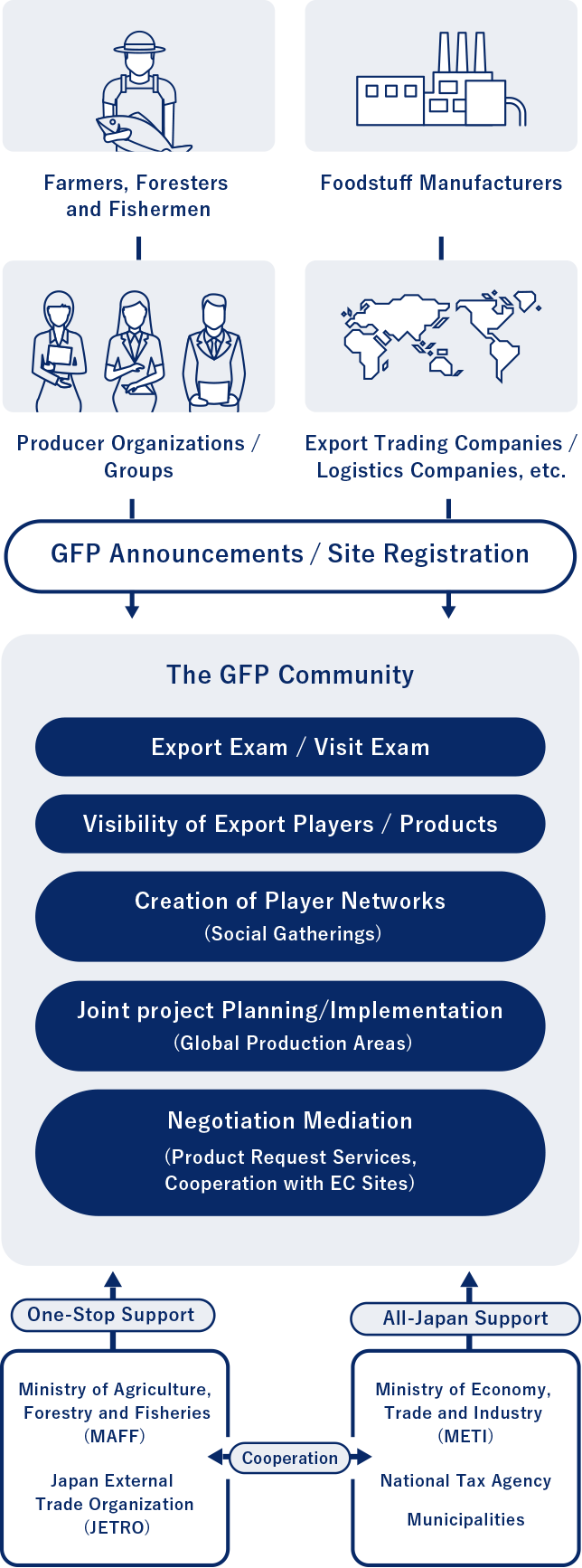 The GFP Community